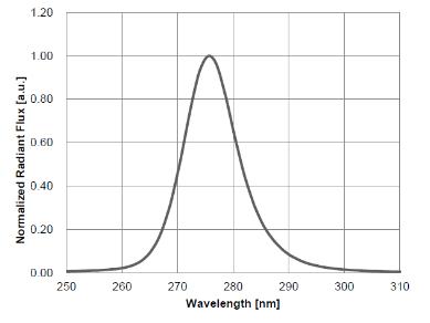 schemas variable
